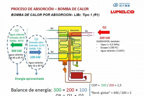 Proceso Absorcion bomba de calor